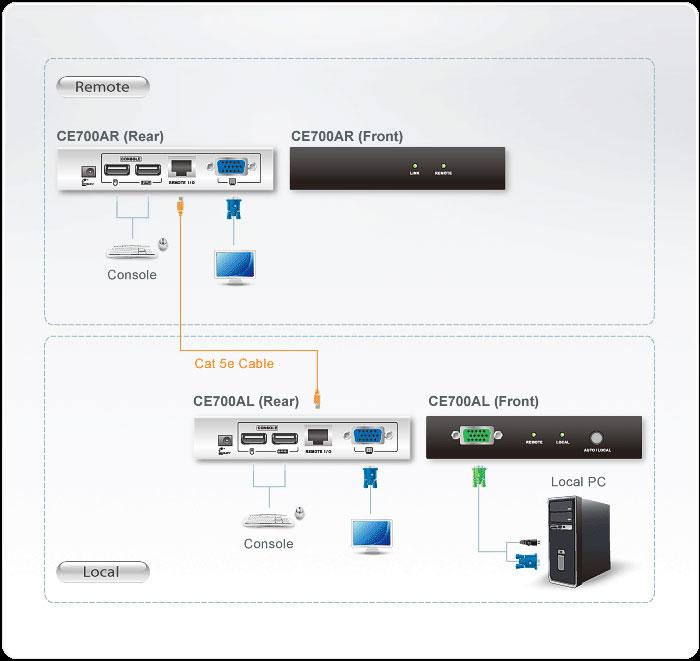 Sơ đồ kế nối KVM Extender ATEN CE700A
