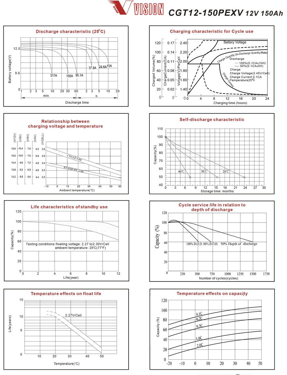 thông số phóng nạp ắc quy VISION CGT12-150PEXV
