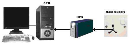 giải pháp bộ lưu điện máy tính
