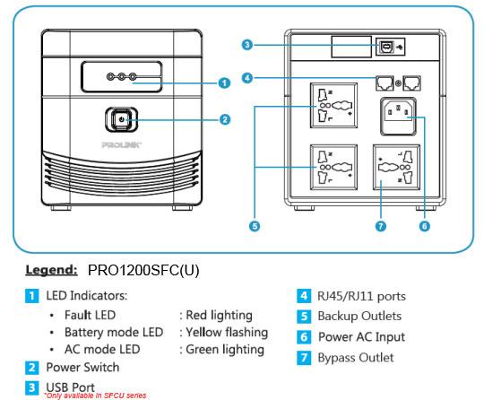 bộ lưu điện PROLINK PRO1200SFC(U) 1200VA