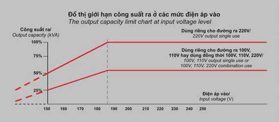 các mức điện thế ổn định điện áp