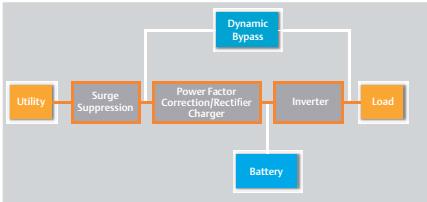 chuyển đổi từ inverter sang bypass và ngược lại