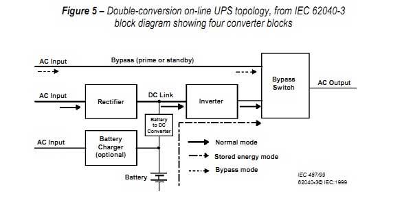 công nghệ UPS online
