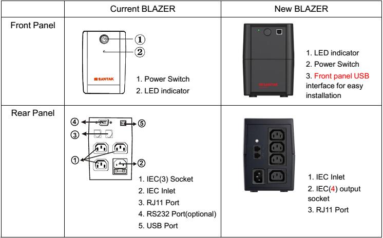 so sánh UPS Blazer 2000EH và UPS Blazer 2000 PRO