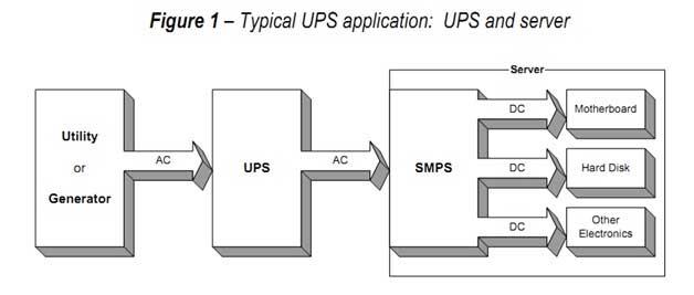 Ứng dụng tiêu của của UPS cho PC và Server